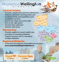 Waterloo Wellington Diabetes